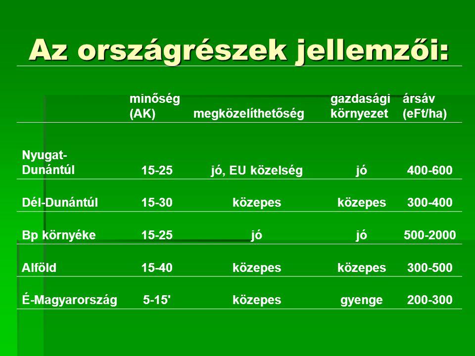 Az országrészek jellemzői: minőség (AK)megközelíthetőség gazdasági környezet ársáv (eFt/ha) Nyugat- Dunántúl15-25jó, EU közelségjó400-600 Dél-Dunántúl