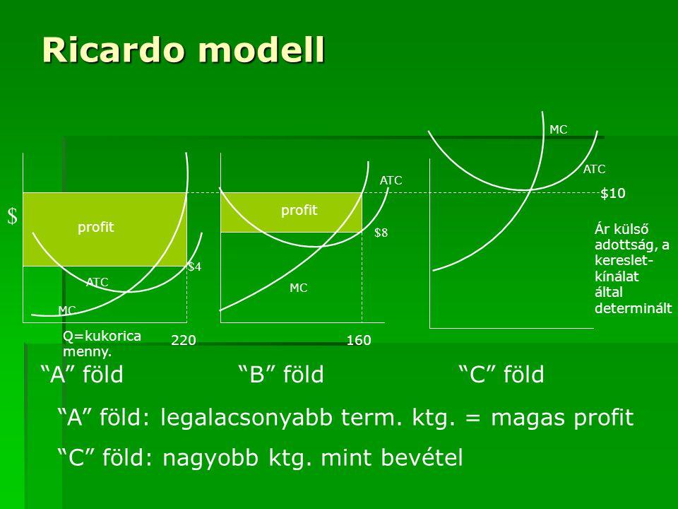 """Ricardo modell ATC MC profit ATC MC profit 160220 ATC MC $10 Q=kukorica menny. $ """"A"""" föld""""B"""" föld""""C"""" föld """"A"""" föld: legalacsonyabb term. ktg. = magas"""