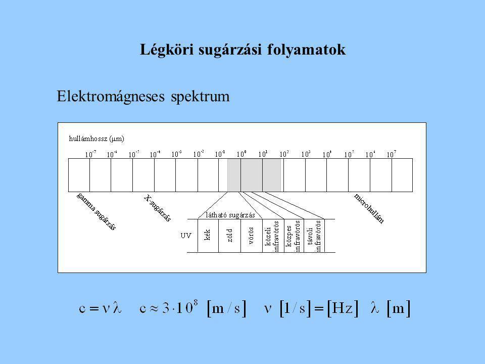 Légköri sugárzási folyamatok Elektromágneses spektrum