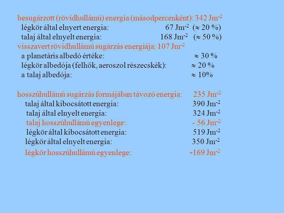 besugárzott (rövidhullámú) energia (másodpercenként): 342 Jm -2 légkör által elnyert energia: 67 Jm -2 (  20 %) talaj által elnyelt energia: 168 Jm -