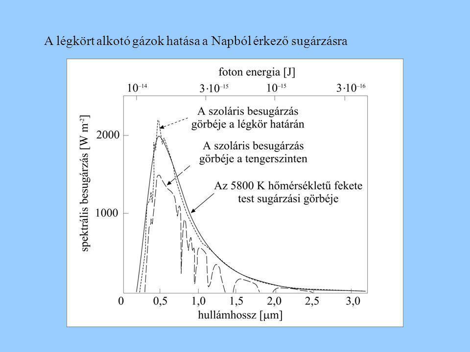 b) a légkörben található aeroszol részecskék anyagi összetétele, koncentrációja (pl.