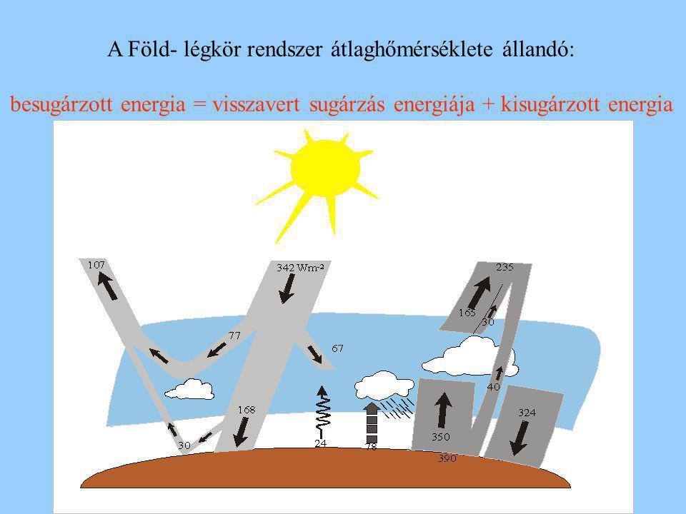 besugárzott (rövidhullámú) energia (másodpercenként): 342 Jm -2 légkör által elnyert energia: 67 Jm -2 (  20 %) talaj által elnyelt energia: 168 Jm -2 (  50 %) visszavert rövidhullámú sugárzás energiája: 107 Jm -2 a planetáris albedó értéke:  30 % légkör albedója (felhők, aeroszol részecskék):  20 % a talaj albedója:  10% hosszúhullámú sugárzás formájában távozó energia: 235 Jm -2 talaj által kibocsátott energia: 390 Jm -2 talaj által elnyelt energia: 324 Jm -2 talaj hosszúhullámú egyenlege: - 56 Jm -2 légkör által kibocsátott energia: 519 Jm -2 légkör által elnyelt energia: 350 Jm -2 légkör hosszúhullámú egyenlege: - 169 Jm -2