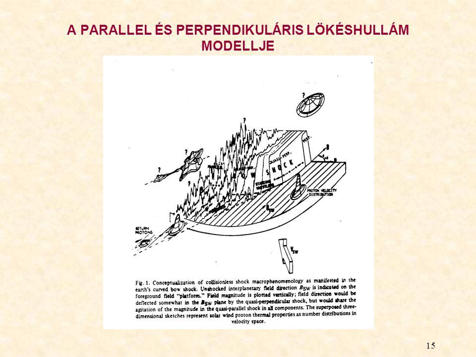 15 A PARALLEL ÉS PERPENDIKULÁRIS LÖKÉSHULLÁM MODELLJE