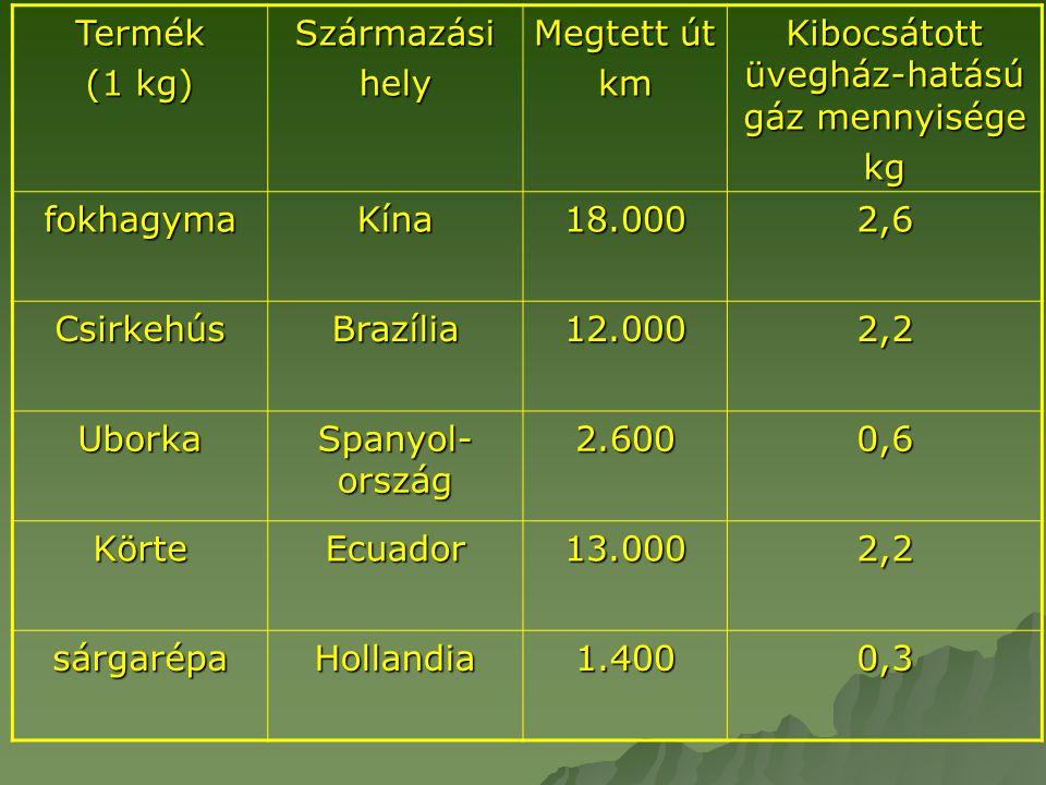 Termék (1 kg) Származásihely Megtett út km Kibocsátott üvegház-hatású gáz mennyisége kg fokhagymaKína18.0002,6 CsirkehúsBrazília12.0002,2 Uborka Spany