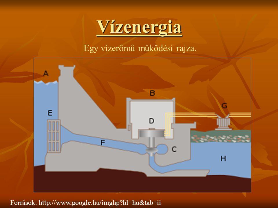 Vízenergia Források: http://www.google.hu/imghp?hl=hu&tab=ii Egy vízerőmű működési rajza.