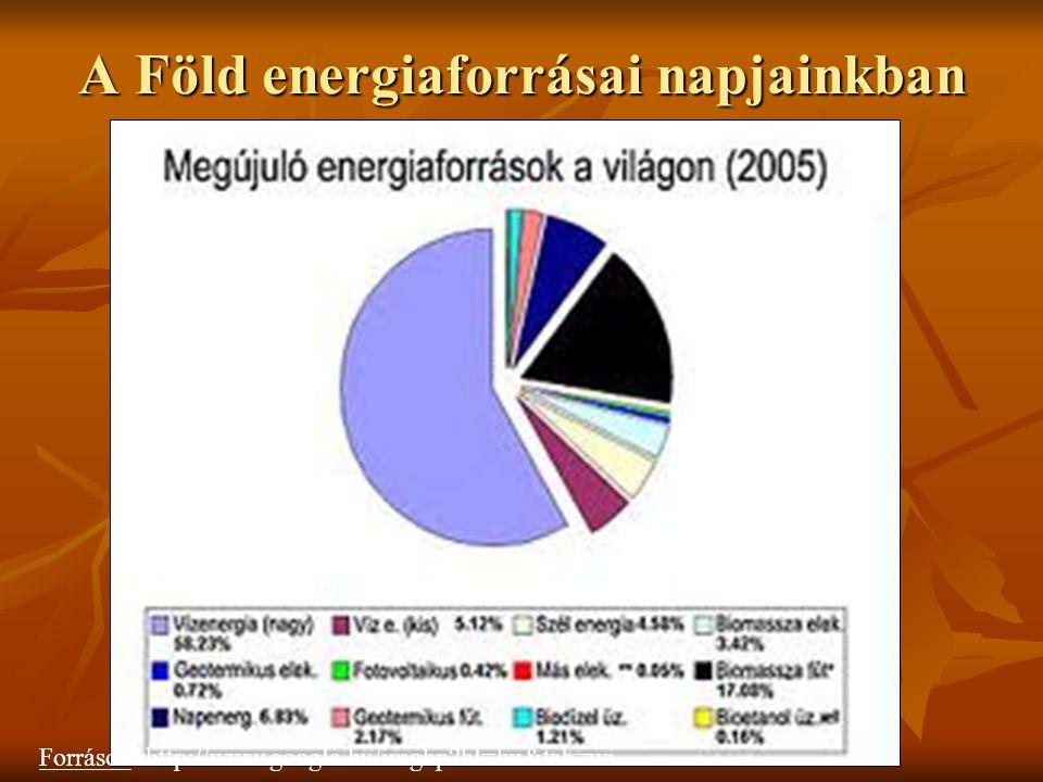 Napenergia A Föld felszínt érő napsugarak hőből és fényből állnak.
