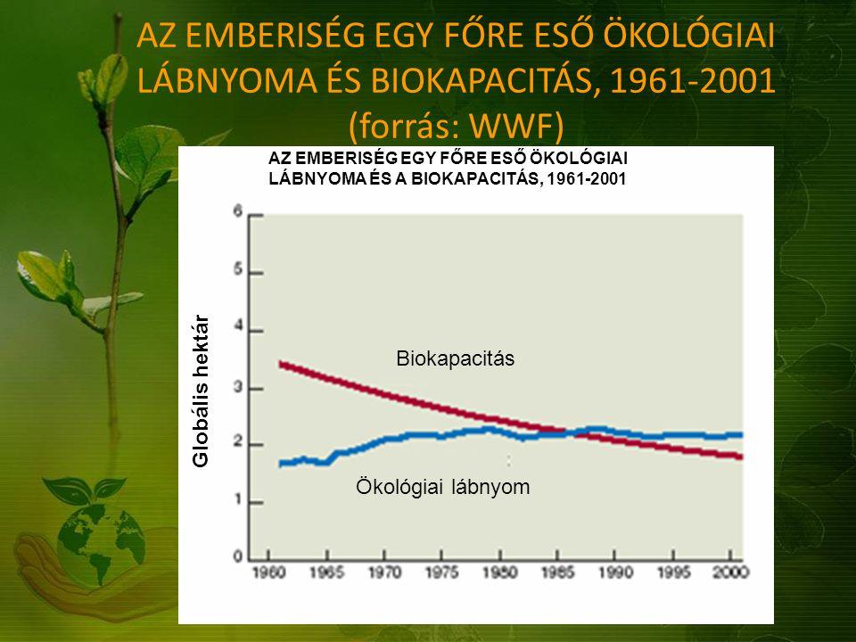 AZ EMBERISÉG EGY FŐRE ESŐ ÖKOLÓGIAI LÁBNYOMA ÉS BIOKAPACITÁS, 1961-2001 (forrás: WWF) AZ EMBERISÉG EGY FŐRE ESŐ ÖKOLÓGIAI LÁBNYOMA ÉS A BIOKAPACITÁS,