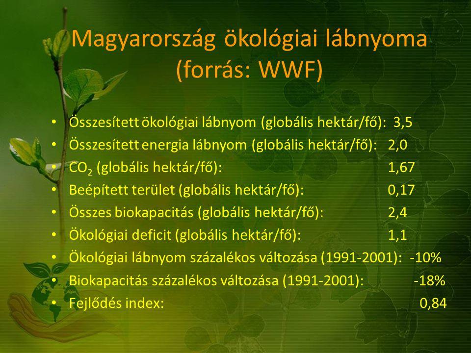 Magyarország ökológiai lábnyoma (forrás: WWF) Összesített ökológiai lábnyom (globális hektár/fő): 3,5 Összesített energia lábnyom (globális hektár/fő)