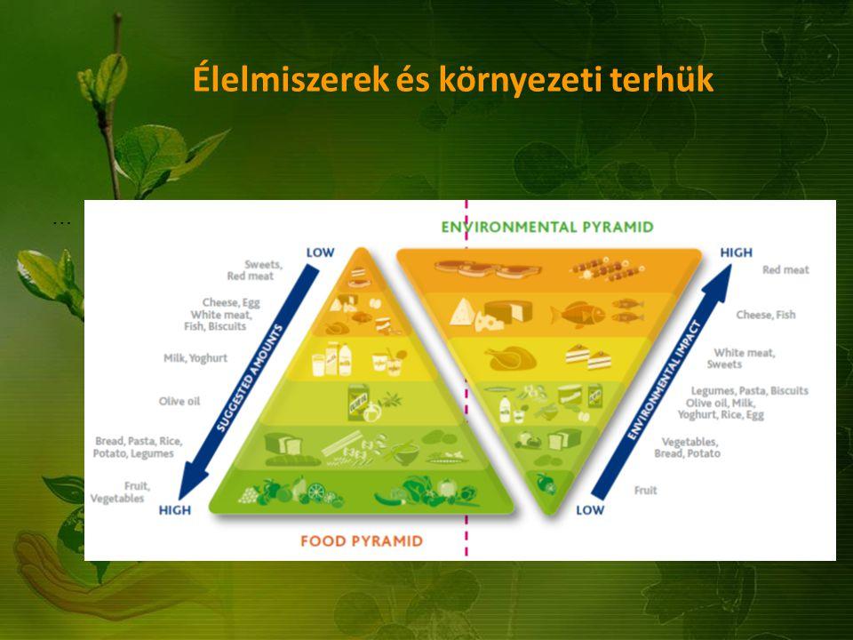 Élelmiszerek és környezeti terhük …