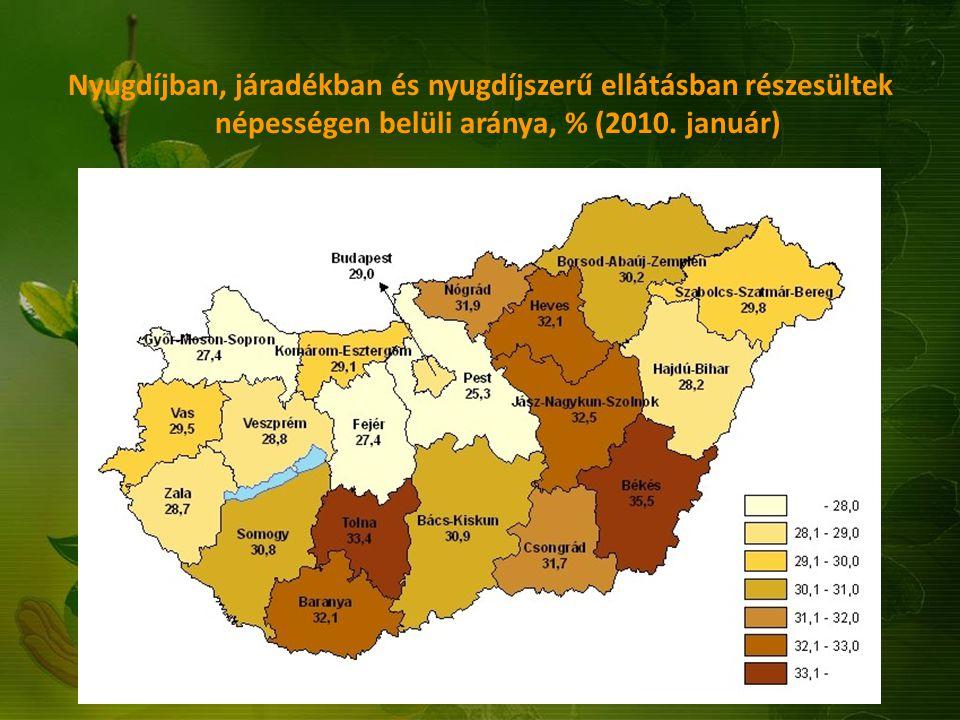 Nyugdíjban, járadékban és nyugdíjszerű ellátásban részesültek népességen belüli aránya, % (2010. január)