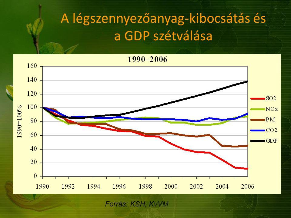 Forrás: KSH, KvVM A légszennyezőanyag-kibocsátás és a GDP szétválása