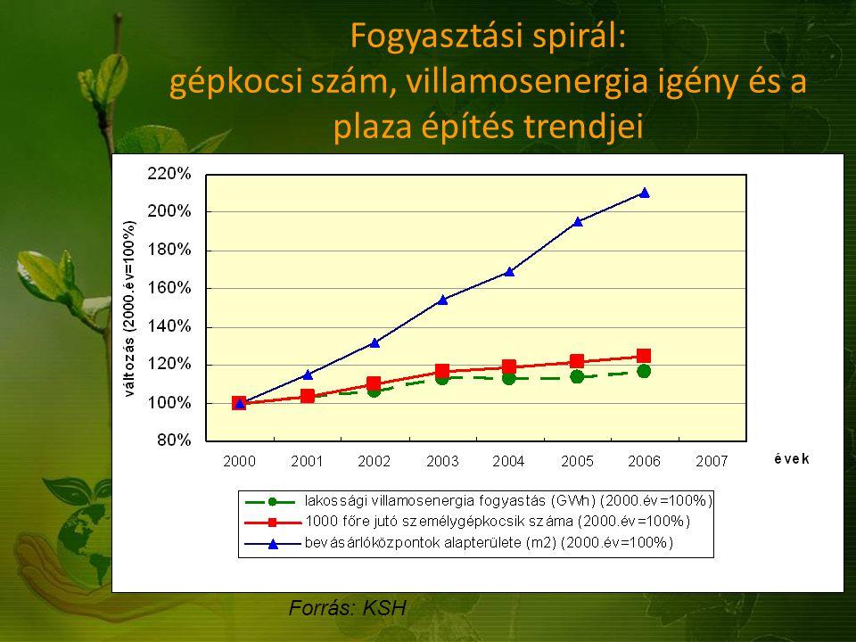 Forrás: KSH Fogyasztási spirál: gépkocsi szám, villamosenergia igény és a plaza építés trendjei