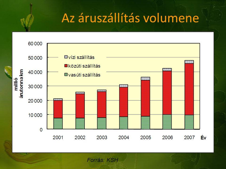 Forrás: KSH Az áruszállítás volumene