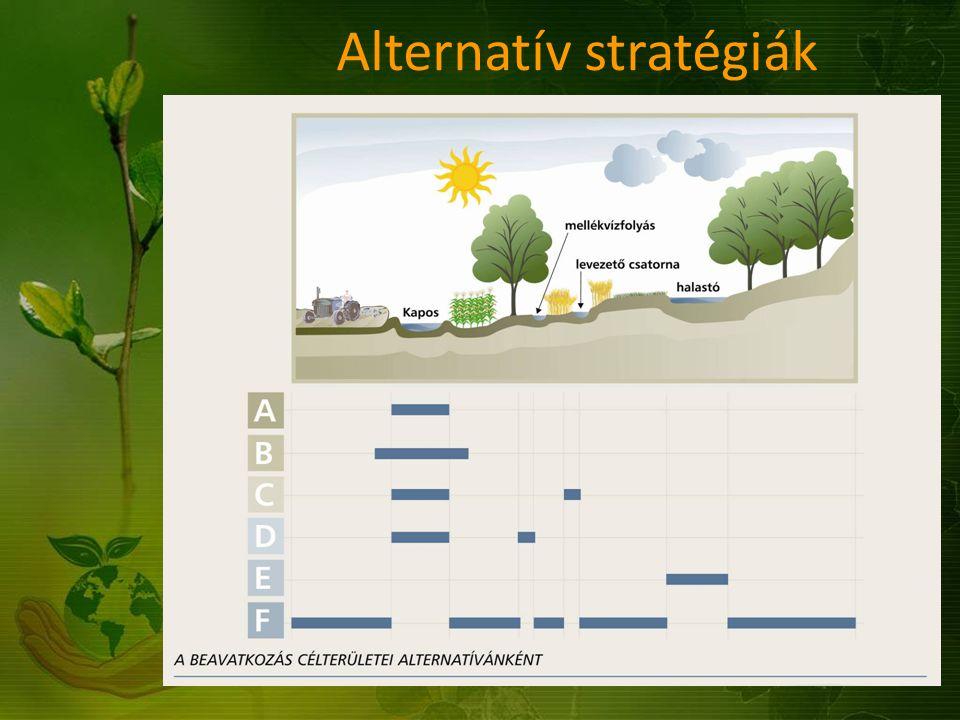 Alternatív stratégiák