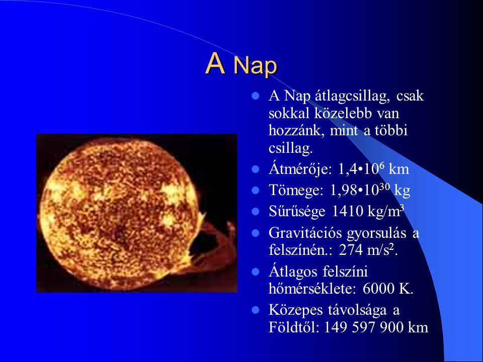 A Nap A Nap átlagcsillag, csak sokkal közelebb van hozzánk, mint a többi csillag. Átmérője: 1,410 6 km Tömege: 1,9810 30 kg Sűrűsége 1410 kg/m 3 Gravi