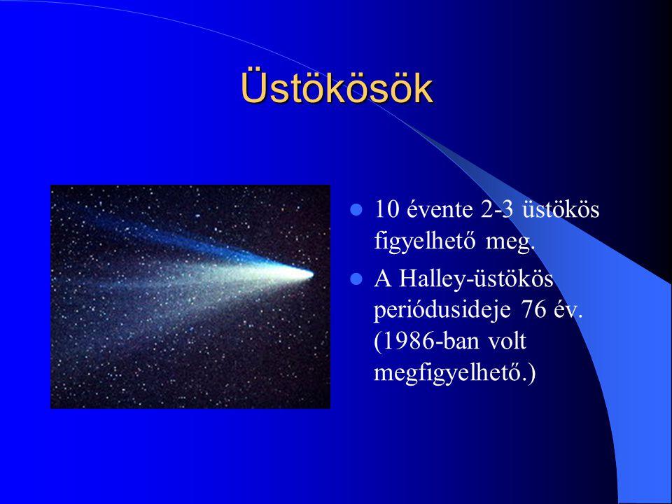 Üstökösök 10 évente 2-3 üstökös figyelhető meg. A Halley-üstökös periódusideje 76 év. (1986-ban volt megfigyelhető.)