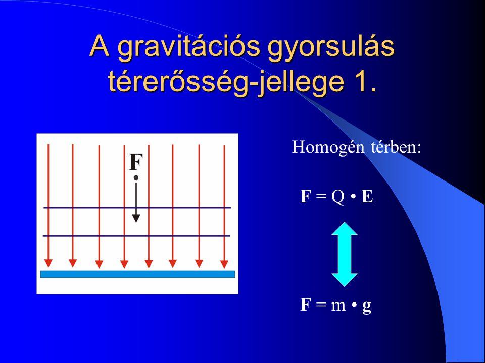 A gravitációs gyorsulás térerősség-jellege 1. Homogén térben: F = Q E F = m g