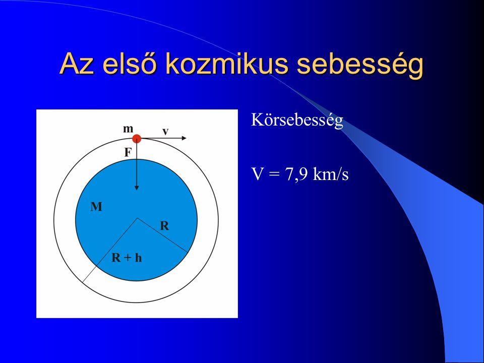 Az első kozmikus sebesség Körsebesség V = 7,9 km/s