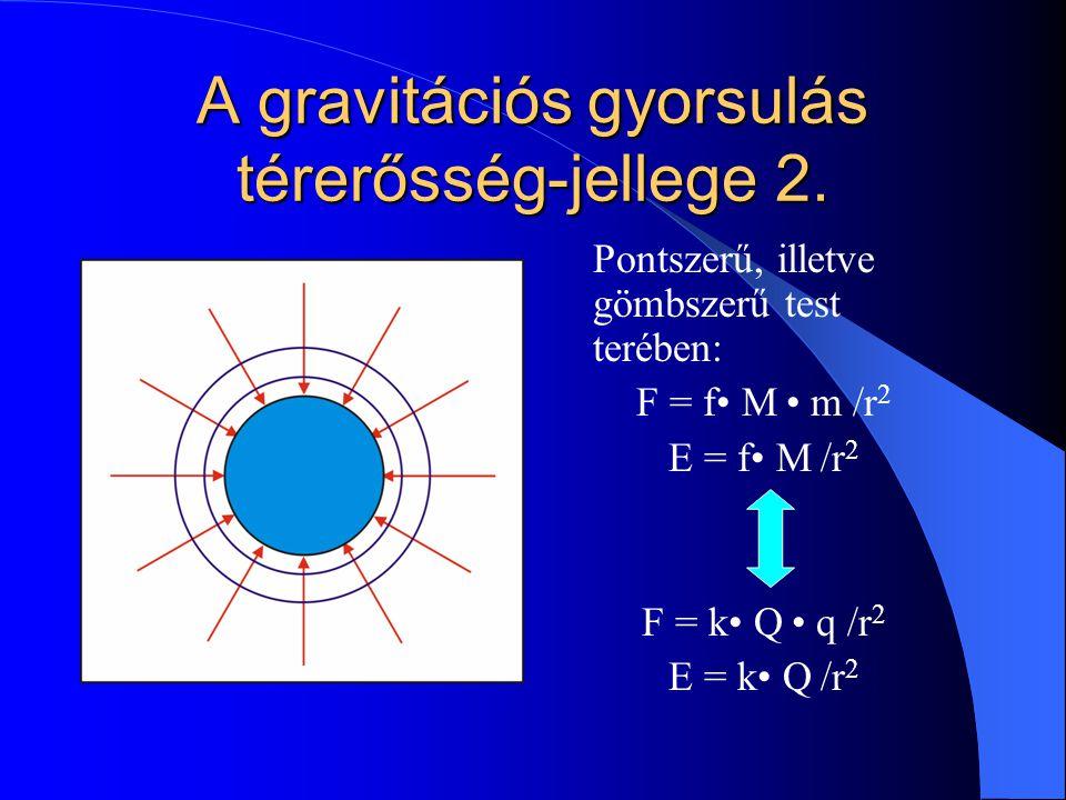 A gravitációs gyorsulás térerősség-jellege 2. Pontszerű, illetve gömbszerű test terében: F = f M m /r 2 E = f M /r 2 F = k Q q /r 2 E = k Q /r 2