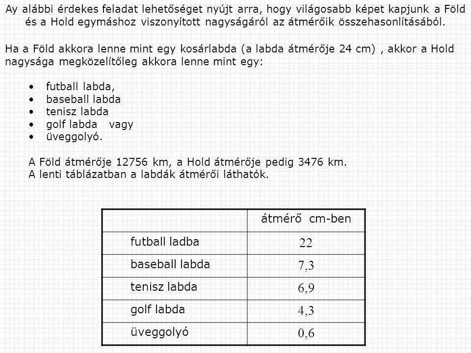 A Föld és a Hold átmérőjének aránya: A kosárlabda és a futball labda átmérőjének aránya:A kosárlabda és a baseball labda átmérőjének aránya: : A kosárlabda és a tenisz labda átmérőjének aránya: : A kosárlabda és a golf labda átmérőjének aránya: A kosárlabda és az üveggolyó átmérőjének aránya: : Nyilvánvaló, hogy a kosárlabda és a tenisz labda átmérőjének aránya (3,48) közelíti meg legjobban a Föld és a Hold átmérőjének arányát (3,67).