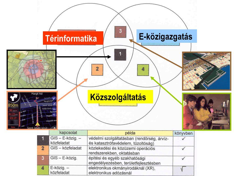 Térinformatika E-közigazgatás Közszolgáltatás