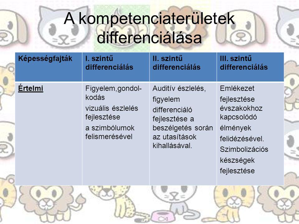 A kompetenciaterületek differenciálása KépességfajtákI. szintű differenciálás II. szintű differenciálás III. szintű differenciálás ÉrtelmiFigyelem,gon