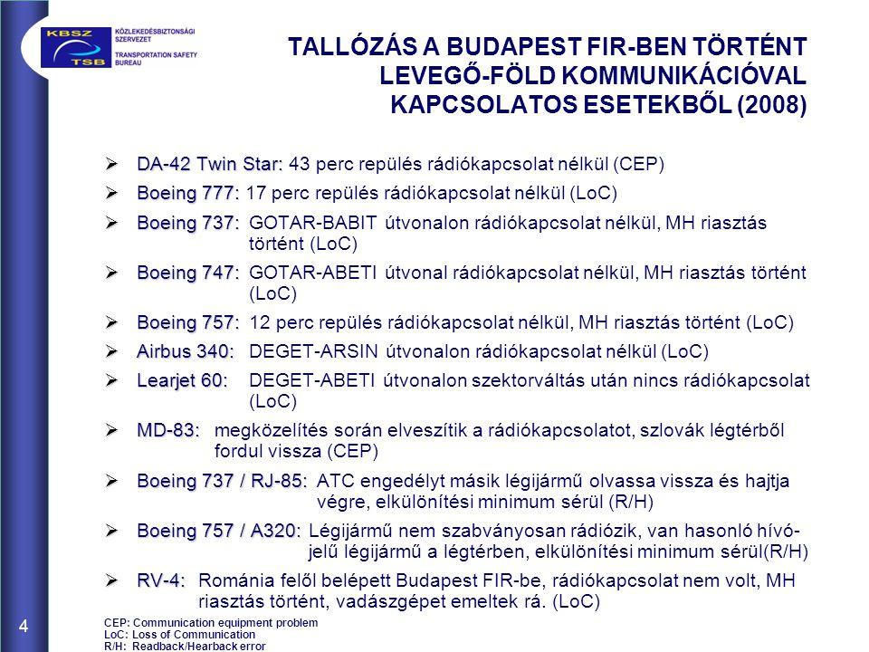 TALLÓZÁS A BUDAPEST FIR-BEN TÖRTÉNT LEVEGŐ-FÖLD KOMMUNIKÁCIÓVAL KAPCSOLATOS ESETEKBŐL (2008)  DA-42 Twin Star:  DA-42 Twin Star: 43 perc repülés rádiókapcsolat nélkül (CEP)  Boeing 777:  Boeing 777: 17 perc repülés rádiókapcsolat nélkül (LoC)  Boeing 737:  Boeing 737:GOTAR-BABIT útvonalon rádiókapcsolat nélkül, MH riasztás történt (LoC)  Boeing 747:  Boeing 747: GOTAR-ABETI útvonal rádiókapcsolat nélkül, MH riasztás történt (LoC)  Boeing 757:  Boeing 757: 12 perc repülés rádiókapcsolat nélkül, MH riasztás történt (LoC)  Airbus 340:  Airbus 340: DEGET-ARSIN útvonalon rádiókapcsolat nélkül (LoC)  Learjet 60:  Learjet 60: DEGET-ABETI útvonalon szektorváltás után nincs rádiókapcsolat (LoC)  MD-83:  MD-83:megközelítés során elveszítik a rádiókapcsolatot, szlovák légtérből fordul vissza (CEP)  Boeing 737 / RJ-85:  Boeing 737 / RJ-85: ATC engedélyt másik légijármű olvassa vissza és hajtja végre, elkülönítési minimum sérül (R/H)  Boeing 757 / A320:  Boeing 757 / A320: Légijármű nem szabványosan rádiózik, van hasonló hívó- jelű légijármű a légtérben, elkülönítési minimum sérül(R/H)  RV-4:  RV-4: Románia felől belépett Budapest FIR-be, rádiókapcsolat nem volt, MH riasztás történt, vadászgépet emeltek rá.