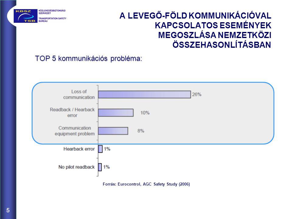 A LEVEGŐ-FÖLD KOMMUNIKÁCIÓVAL KAPCSOLATOS ESEMÉNYEK MEGOSZLÁSA NEMZETKÖZI ÖSSZEHASONLÍTÁSBAN TOP 5 kommunikációs probléma: Forrás: Eurocontrol, AGC Sa