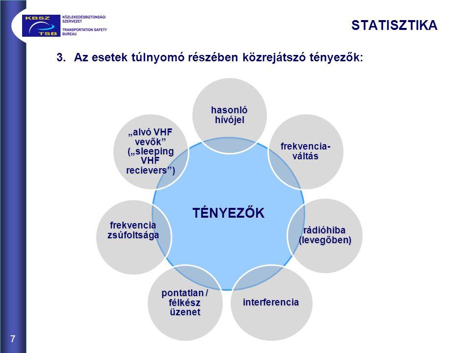 7 3.Az esetek túlnyomó részében közrejátszó tényezők: STATISZTIKA