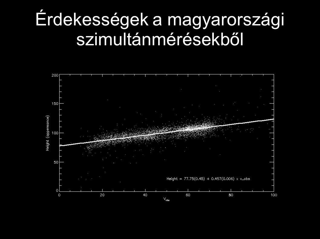 Érdekességek a magyarországi szimultánmérésekből