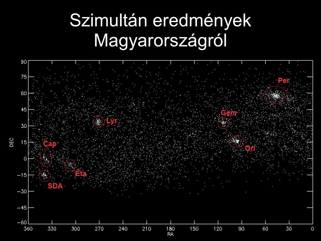 Szimultán eredmények Magyarországról Per Ori Gem Lyr Eta SDA Cap