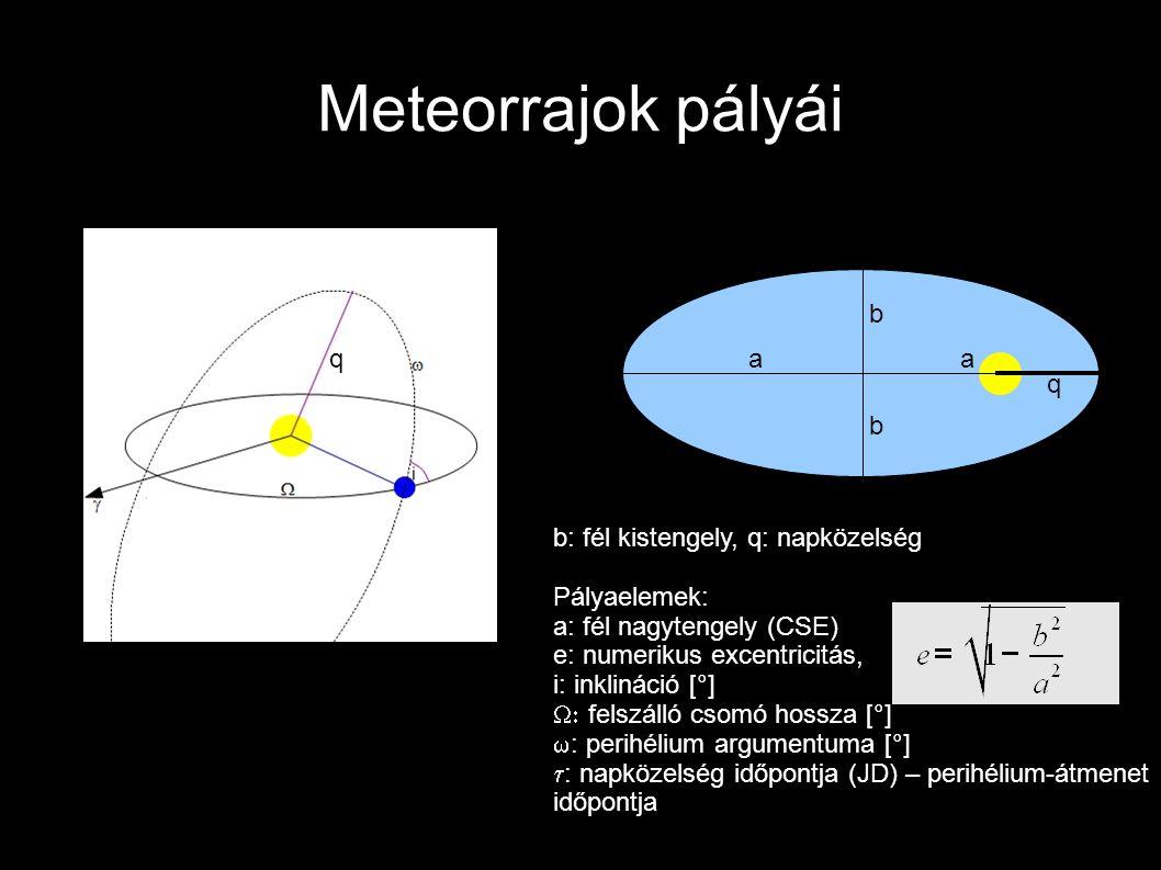 Meteorrajok pályái q b b q aa b: fél kistengely, q: napközelség Pályaelemek: a: fél nagytengely (CSE) e: numerikus excentricitás, i: inklináció [°] 