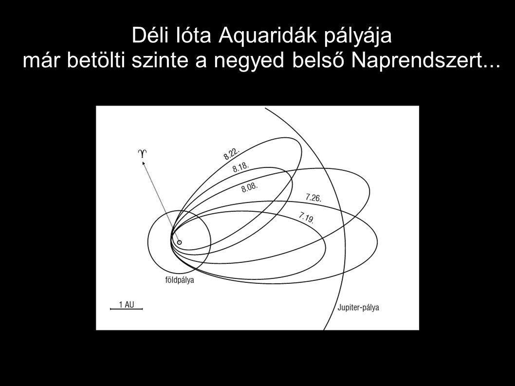 Déli Ióta Aquaridák pályája már betölti szinte a negyed belső Naprendszert...