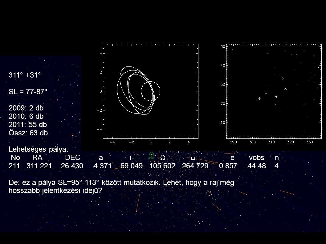 Lehetséges új raj: Epszilon Cygnidák 311° +31° SL = 77-87° 2009: 2 db 2010: 6 db 2011: 55 db Össz: 63 db. Lehetséges pálya: No RA DEC a i   e vobs n