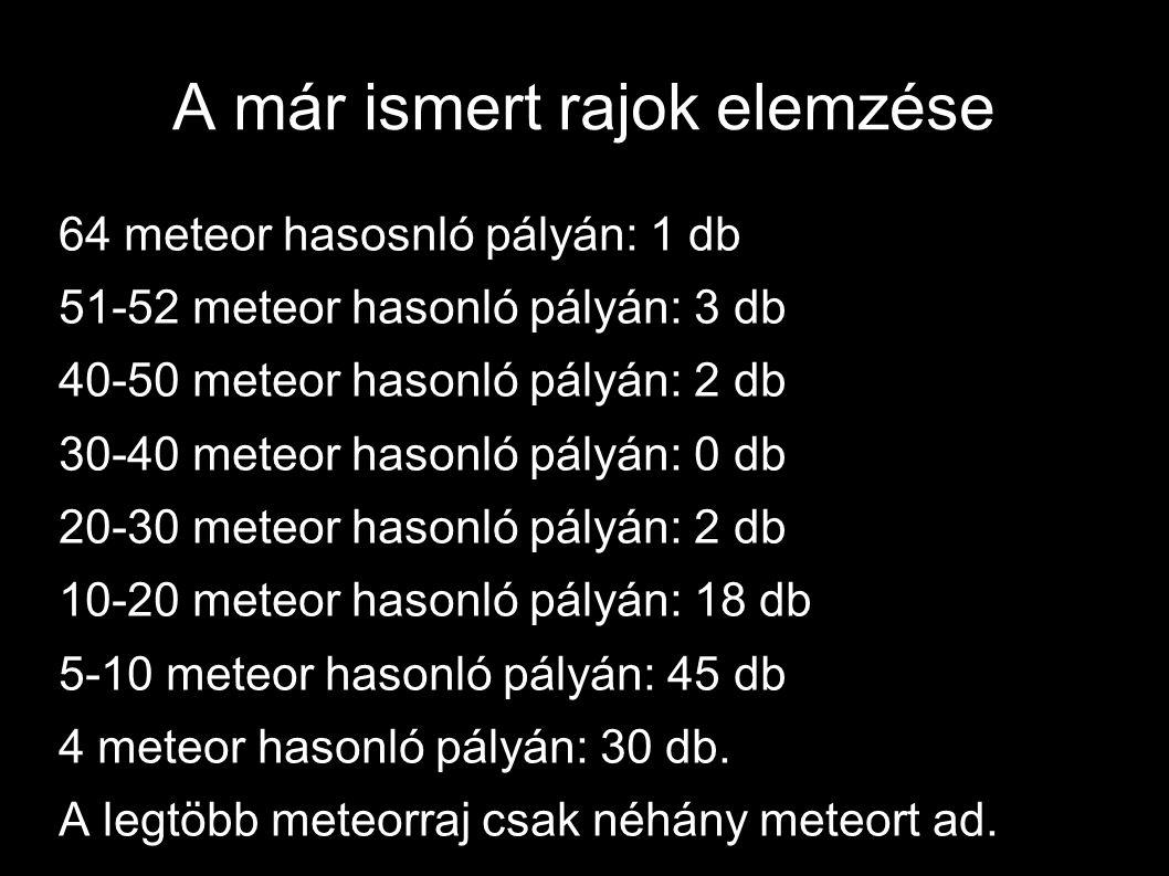 A már ismert rajok elemzése 64 meteor hasosnló pályán: 1 db 51-52 meteor hasonló pályán: 3 db 40-50 meteor hasonló pályán: 2 db 30-40 meteor hasonló p