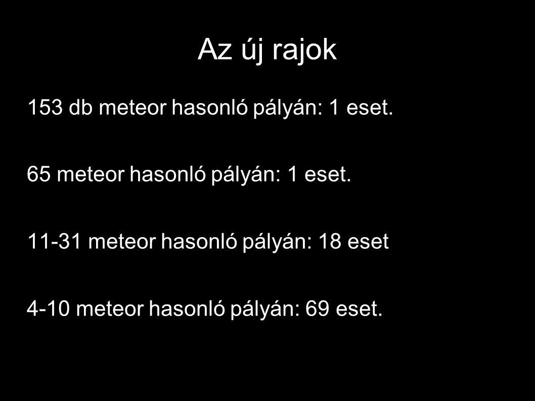 Az új rajok 153 db meteor hasonló pályán: 1 eset. 65 meteor hasonló pályán: 1 eset. 11-31 meteor hasonló pályán: 18 eset 4-10 meteor hasonló pályán: 6