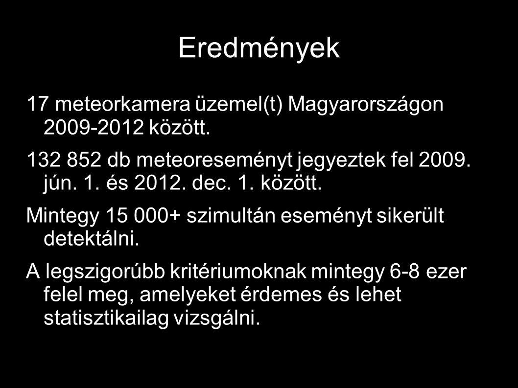 5 Eredmények 17 meteorkamera üzemel(t) Magyarországon 2009-2012 között. 132 852 db meteoreseményt jegyeztek fel 2009. jún. 1. és 2012. dec. 1. között.