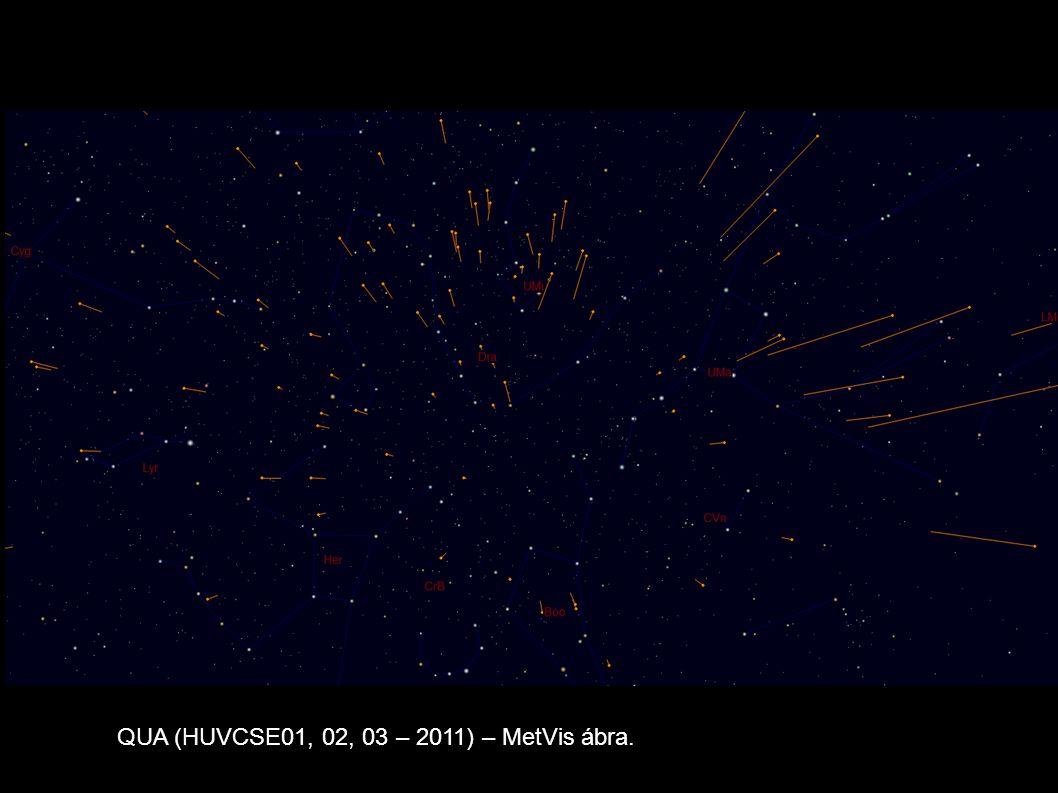 6 QUA (HUVCSE01, 02, 03 – 2011) – MetVis ábra.