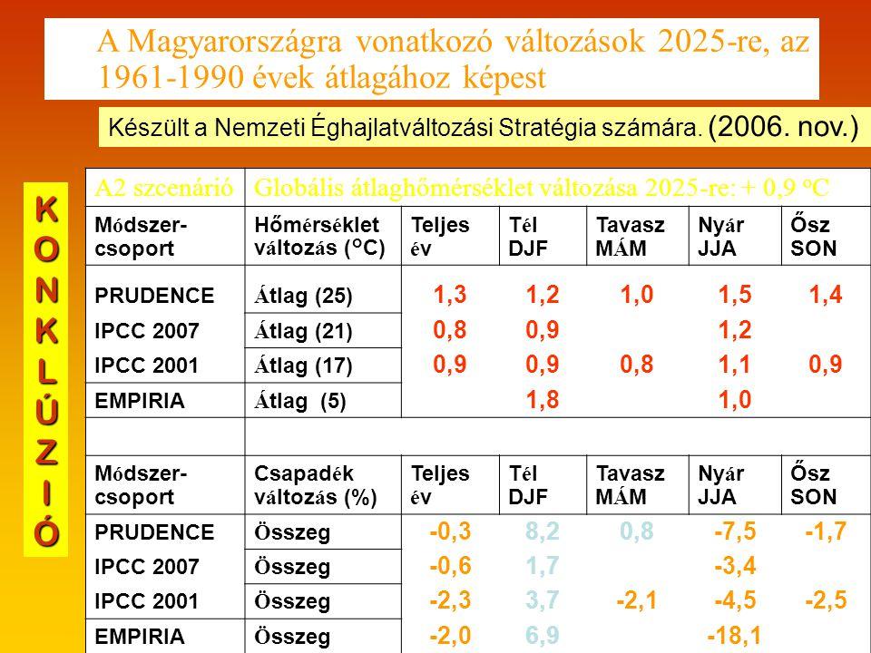 A Magyarországra vonatkozó változások 2025-re, az 1961-1990 évek átlagához képest A2 szcenárióGlobális átlaghőmérséklet változása 2025-re: + 0,9 o C M ó dszer- csoport Hőm é rs é klet v á ltoz á s (°C) Teljes é v T é l DJF Tavasz M Á M Ny á r JJA Ősz SON PRUDENCE Á tlag (25) 1,31,21,01,51,4 IPCC 2007 Á tlag (21) 0,80,9 1,2 IPCC 2001 Á tlag (17) 0,9 0,81,10,9 EMPIRIA Á tlag (5) 1,8 1,0 M ó dszer- csoport Csapad é k v á ltoz á s (%) Teljes é v T é l DJF Tavasz M Á M Ny á r JJA Ősz SON PRUDENCE Ö sszeg -0,38,20,8-7,5-1,7 IPCC 2007 Ö sszeg -0,61,7 -3,4 IPCC 2001 Ö sszeg -2,33,7-2,1-4,5-2,5 EMPIRIA Ö sszeg -2,06,9 -18,1 Készült a Nemzeti Éghajlatváltozási Stratégia számára.