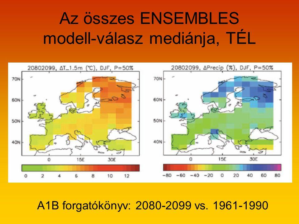 Az összes ENSEMBLES modell-válasz mediánja, TÉL A1B forgatókönyv: 2080-2099 vs. 1961-1990