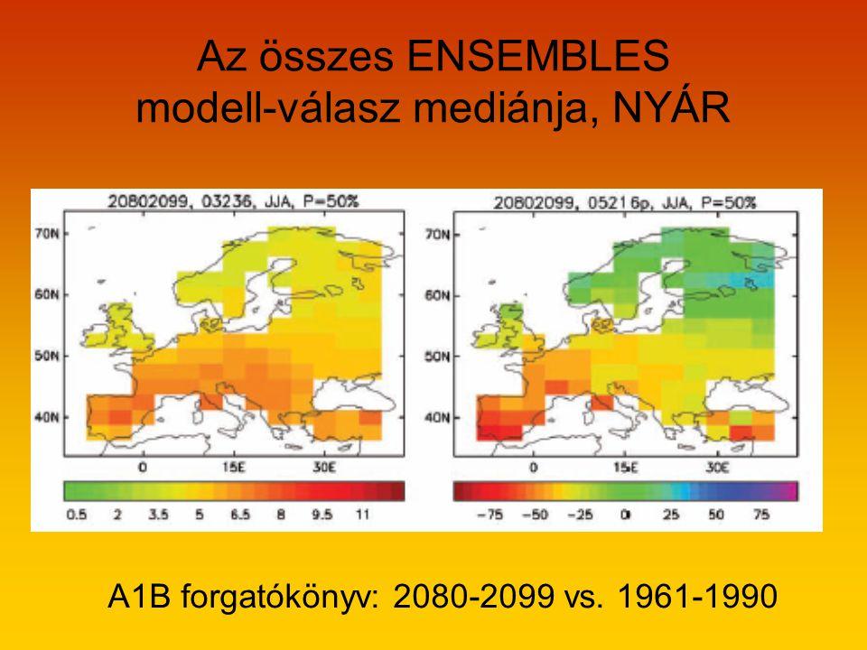 Az összes ENSEMBLES modell-válasz mediánja, NYÁR A1B forgatókönyv: 2080-2099 vs. 1961-1990