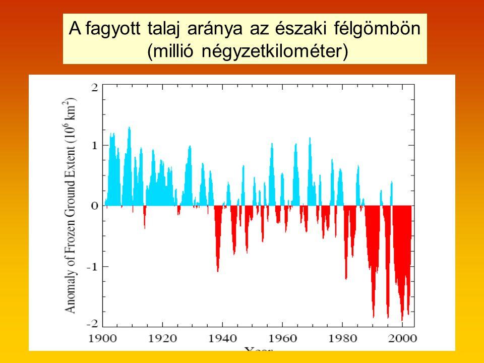 A fagyott talaj aránya az északi félgömbön (millió négyzetkilométer)