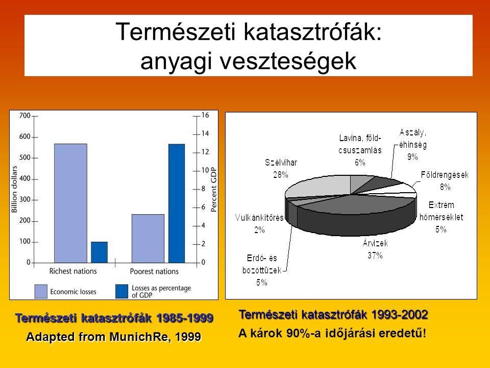 Természeti katasztrófák: anyagi veszteségek Természeti katasztrófák 1985-1999 Adapted from MunichRe, 1999 Természeti katasztrófák 1993-2002 A károk 90%-a időjárási eredetű!