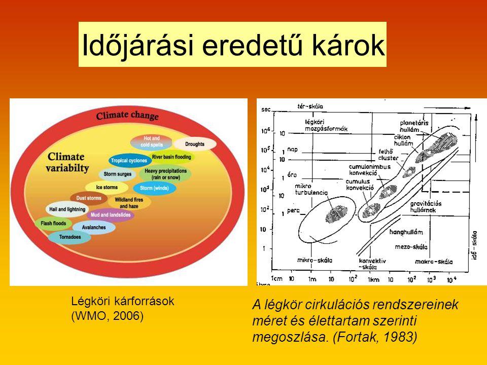 A légkör cirkulációs rendszereinek méret és élettartam szerinti megoszlása.