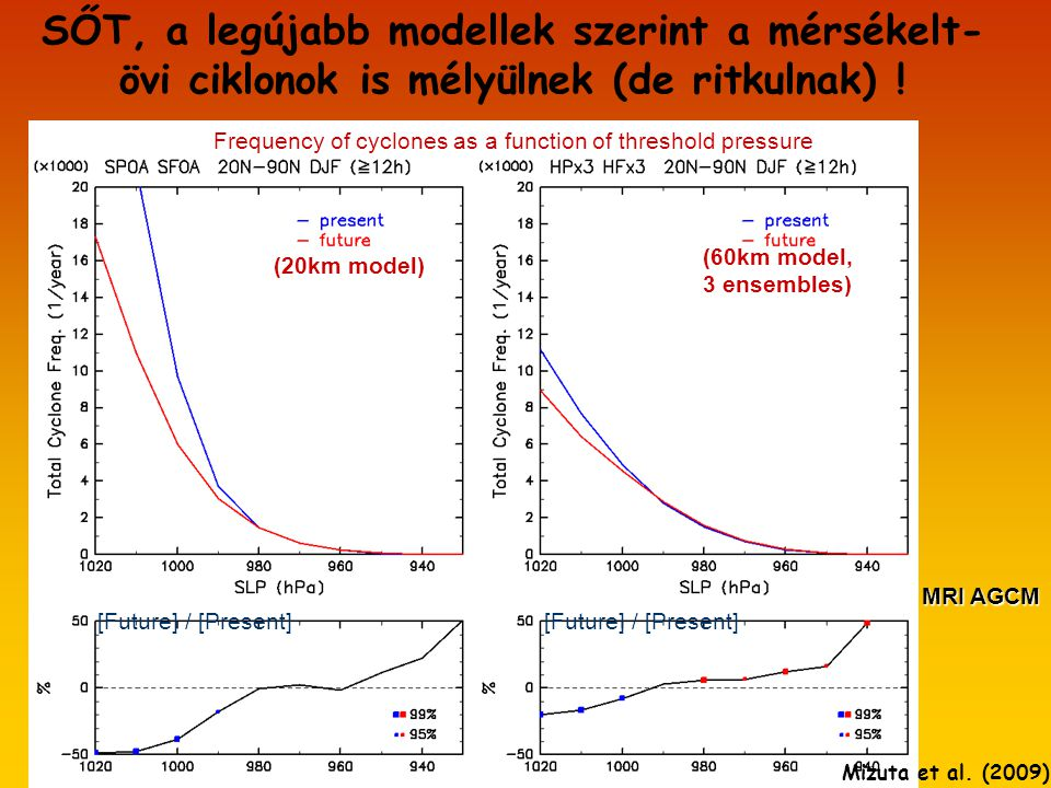 SŐT, a legújabb modellek szerint a mérsékelt- övi ciklonok is mélyülnek (de ritkulnak) .