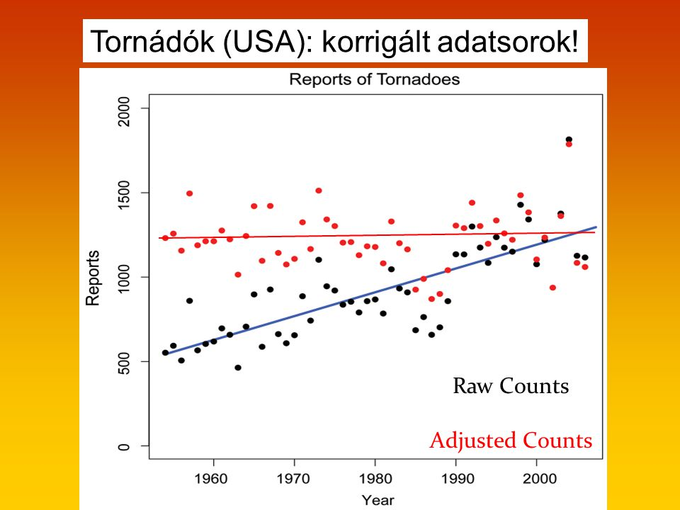 Raw Counts Adjusted Counts Tornádók (USA): korrigált adatsorok!