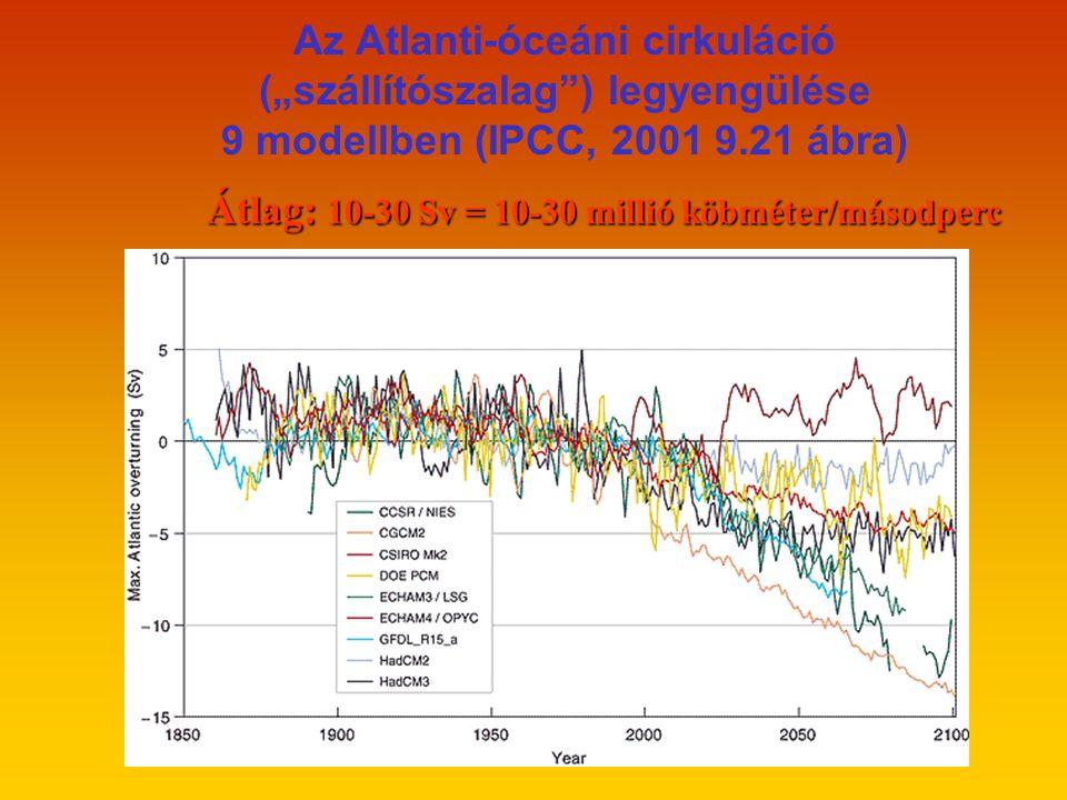 """Az Atlanti-óceáni cirkuláció (""""szállítószalag ) legyengülése 9 modellben (IPCC, 2001 9.21 ábra) Átlag: 10-30 Sv = 10-30 millió köbméter/másodperc"""