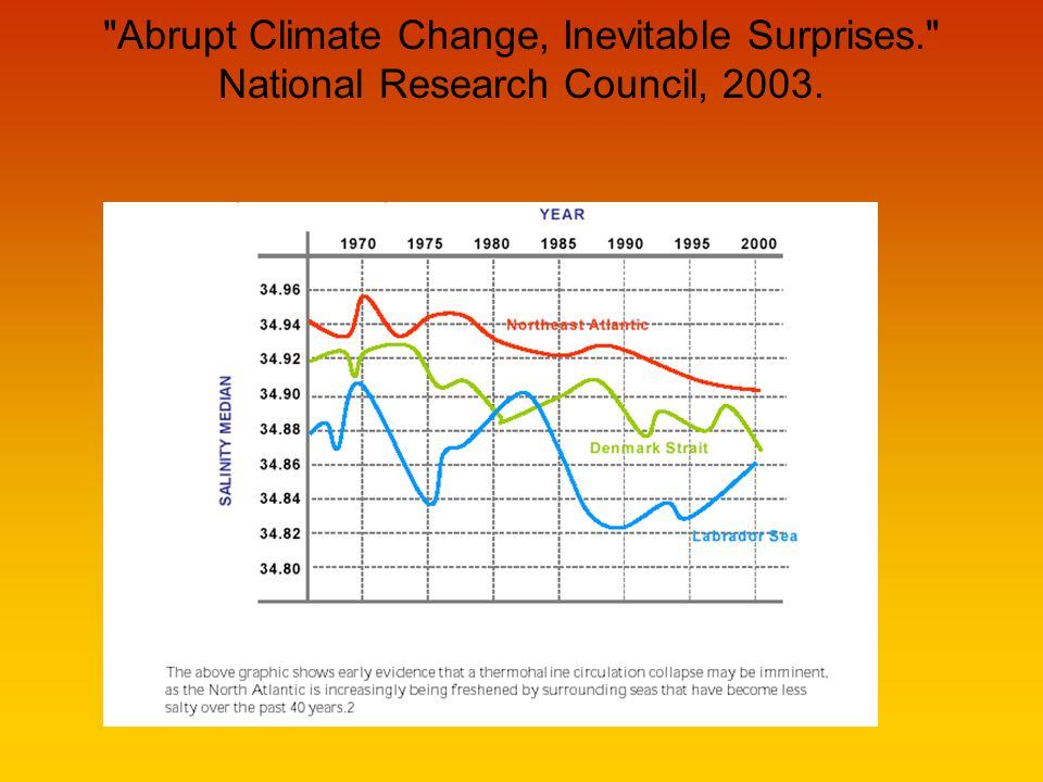 Abrupt Climate Change, Inevitable Surprises. National Research Council, 2003.