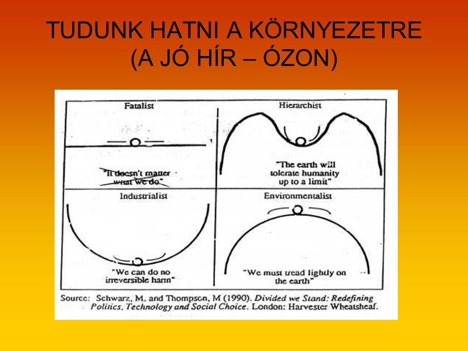 TUDUNK HATNI A KÖRNYEZETRE (A JÓ HÍR – ÓZON)