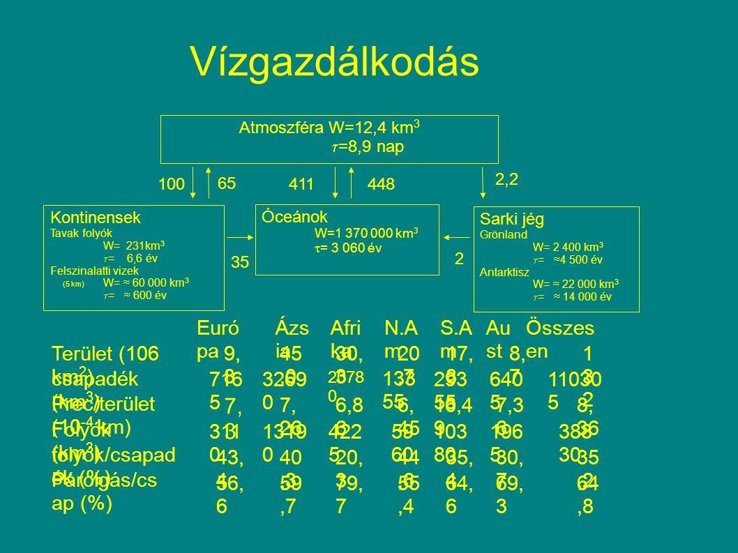 2,2 Vízgazdálkodás Euró pa Ázs ia Afri ka N.A m S.A m Au st Összes en Terület (106 km 2 ) 9, 8 45,0 30, 3 20,7 17, 8 8, 7 132132 csapadék (km 3 ) 716 5 3269 0 2078 0 133 55 293 55 640 5 11030 5 Prec/terület (10 -4 km) 7, 3 7, 26 6,8 6 6, 45 16,4 9 7,3 6 8, 36 Folyók (km 3 ) 311 0 1319 0 422 5 59 60 103 80 196 5 388 30 folyók/csapad ék (%) 43, 4 40,3 20, 3 44,6 35, 4 30, 7 35,2 Párolgás/cs ap (%) 56, 6 59,7 79, 7 55,4 64, 6 69, 3 64,8 Atmoszféra W=12,4 km 3  =8,9 nap Kontinensek Tavak folyók W= 231km 3  = 6,6 év Felszinalatti vizek (5 km) W= ≈ 60 000 km 3  = ≈ 600 év Óceánok W=1 370 000 km 3  = 3 060 év Sarki jég Grönland W= 2 400 km 3  = ≈4 500 év Antarktisz W= ≈ 22 000 km 3  = ≈ 14 000 év 100 65 411448 35 2